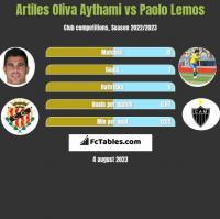 Artiles Oliva Aythami vs Paolo Lemos h2h player stats