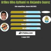Artiles Oliva Aythami vs Alejandro Suarez h2h player stats