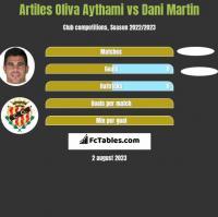 Artiles Oliva Aythami vs Dani Martin h2h player stats