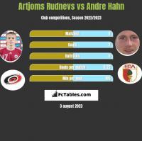 Artjoms Rudnevs vs Andre Hahn h2h player stats