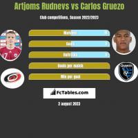Artjoms Rudnevs vs Carlos Gruezo h2h player stats