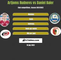 Artjoms Rudnevs vs Daniel Baier h2h player stats