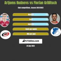 Artjoms Rudnevs vs Florian Grillitsch h2h player stats