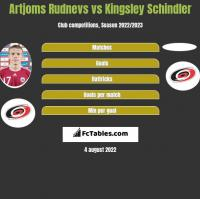 Artjoms Rudnevs vs Kingsley Schindler h2h player stats