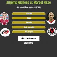 Artjoms Rudnevs vs Marcel Risse h2h player stats