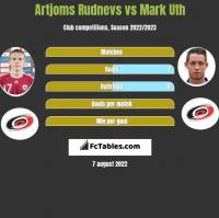 Artjoms Rudnevs vs Mark Uth h2h player stats