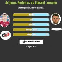 Artjoms Rudnevs vs Eduard Loewen h2h player stats