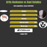 Arttu Hoskonen vs Dani Hatakka h2h player stats