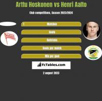 Arttu Hoskonen vs Henri Aalto h2h player stats