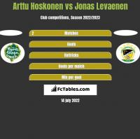 Arttu Hoskonen vs Jonas Levaenen h2h player stats