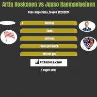 Arttu Hoskonen vs Juuso Haemaelaeinen h2h player stats