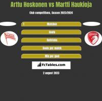 Arttu Hoskonen vs Martti Haukioja h2h player stats