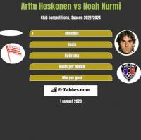 Arttu Hoskonen vs Noah Nurmi h2h player stats