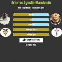 Artur vs Agustin Marchesin h2h player stats