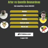 Artur vs Quentin Beunardeau h2h player stats