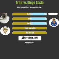 Artur vs Diego Costa h2h player stats