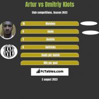 Artur vs Dmitriy Klots h2h player stats
