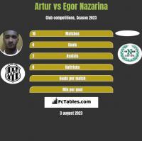 Artur vs Egor Nazarina h2h player stats