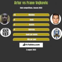 Artur vs Frane Vojkovic h2h player stats