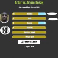Artur vs Artem Kozak h2h player stats