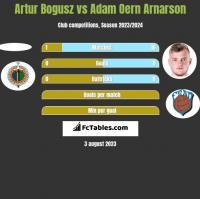 Artur Bogusz vs Adam Oern Arnarson h2h player stats