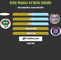Artur Bogusz vs Boris Sekulic h2h player stats