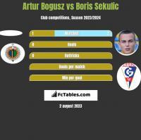 Artur Bogusz vs Boris Sekulic h2h player stats