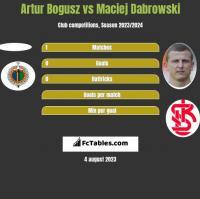 Artur Bogusz vs Maciej Dabrowski h2h player stats