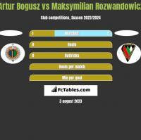 Artur Bogusz vs Maksymilian Rozwandowicz h2h player stats