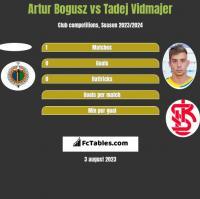 Artur Bogusz vs Tadej Vidmajer h2h player stats