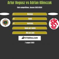 Artur Bogusz vs Adrian Klimczak h2h player stats