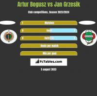 Artur Bogusz vs Jan Grzesik h2h player stats