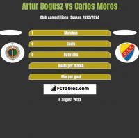 Artur Bogusz vs Carlos Moros h2h player stats