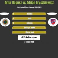 Artur Bogusz vs Adrian Gryszkiewicz h2h player stats