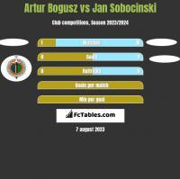 Artur Bogusz vs Jan Sobocinski h2h player stats