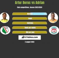 Artur Boruc vs Adrian h2h player stats