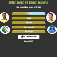 Artur Boruc vs Asmir Begovic h2h player stats