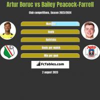 Artur Boruc vs Bailey Peacock-Farrell h2h player stats