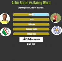 Artur Boruc vs Danny Ward h2h player stats