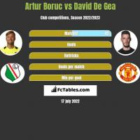Artur Boruc vs David De Gea h2h player stats