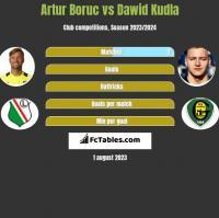 Artur Boruc vs Dawid Kudła h2h player stats