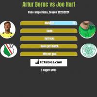 Artur Boruc vs Joe Hart h2h player stats