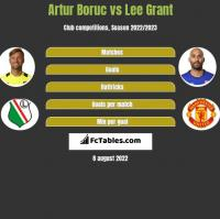 Artur Boruc vs Lee Grant h2h player stats