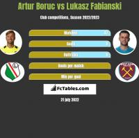 Artur Boruc vs Lukasz Fabianski h2h player stats
