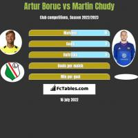 Artur Boruc vs Martin Chudy h2h player stats