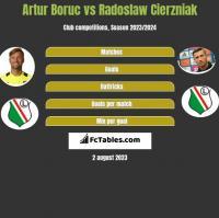 Artur Boruc vs Radosław Cierzniak h2h player stats