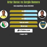 Artur Boruc vs Sergio Romero h2h player stats