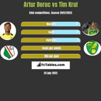 Artur Boruc vs Tim Krul h2h player stats