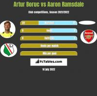Artur Boruc vs Aaron Ramsdale h2h player stats