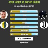 Artur Ionita vs Adrien Rabiot h2h player stats